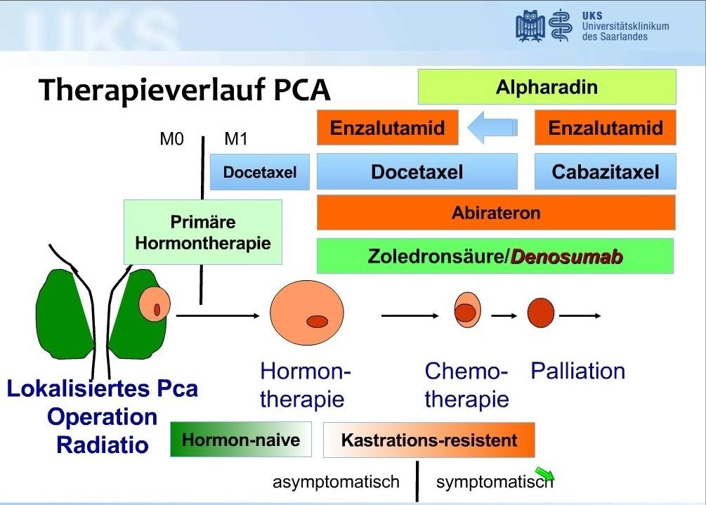 chemotherapie prostatakrebs nebenwirkungen