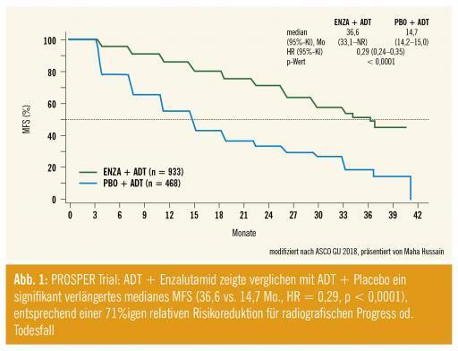 Xtandi bei nicht-metastasiertem kastrationsresistentem Prostatakarzinom