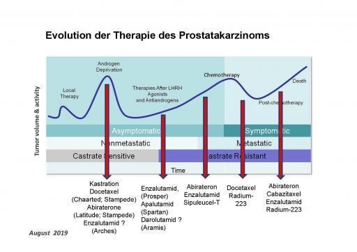 Therapie Prostatakrebs, Fortschritt, Evolution
